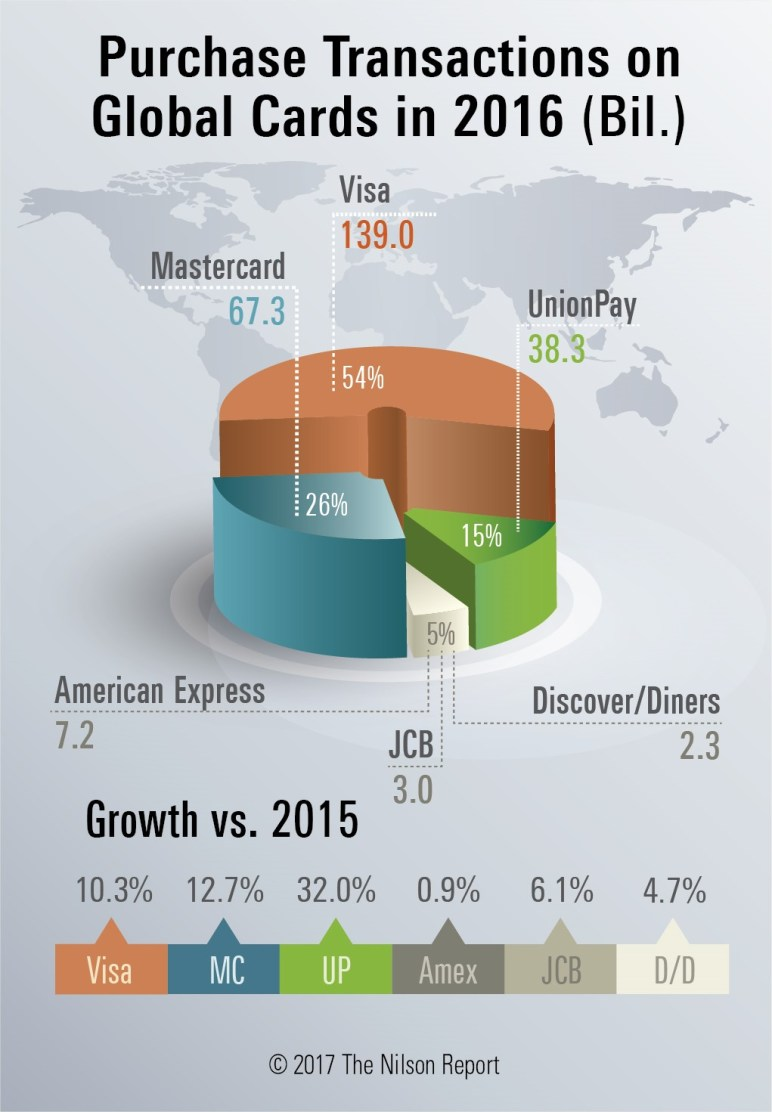 Purchase transactions on global card networks 2016