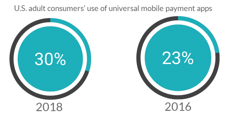 U.S. adult consumers' use of universal mobile payment apps
