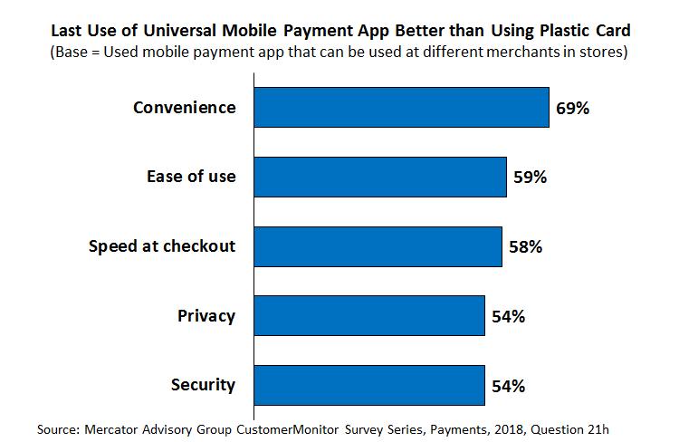 mobile payment vs plastic
