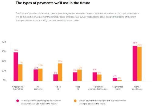 Types of payments we'll use in the future