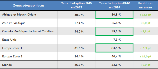 Taux d'adoption EMV