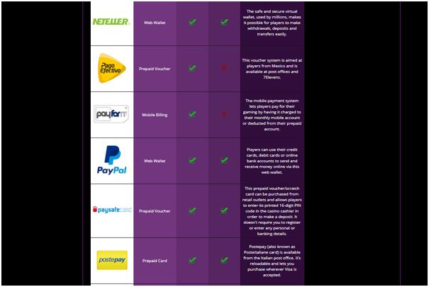 Paypal Casinos Canada