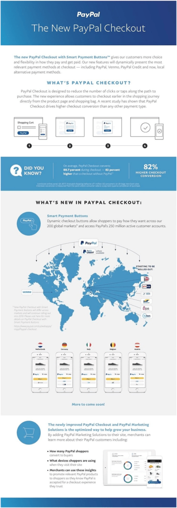 Paypal checkout infographic