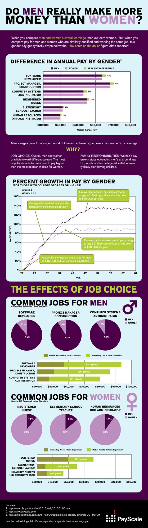 Do Men Really Earn More Than Women?