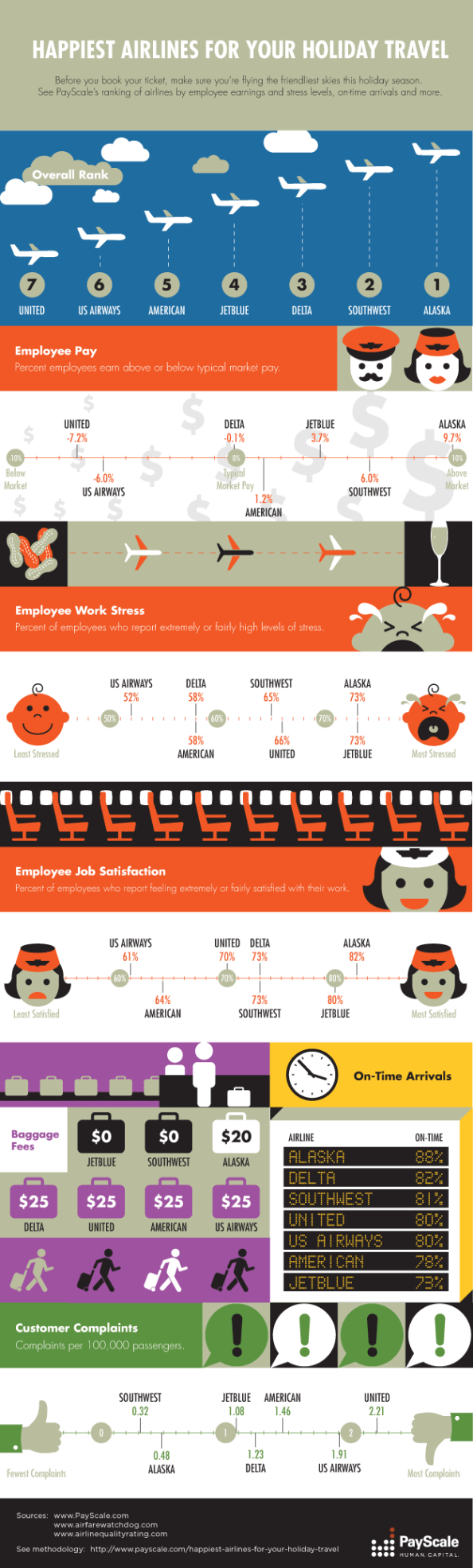 Happiest Airlines happiest airline employees holiday traffic infographic