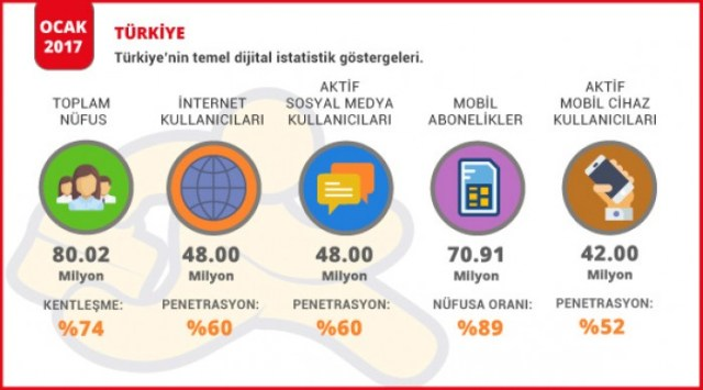Картинки по запросу turkiye sosyal medya 2018
