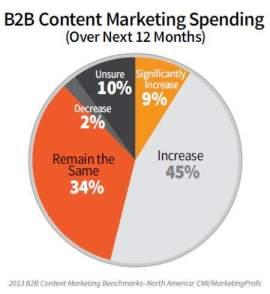 B2B-content-marketing-budgets-2013-marketingprofs-cmi