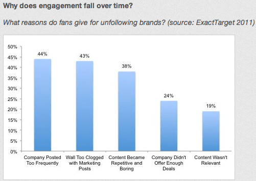 why does engagement fall over time