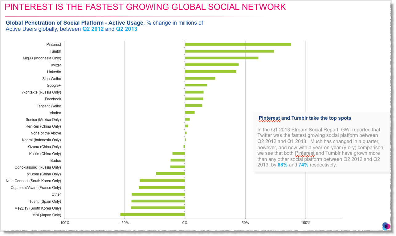 Social-media-facts-figures-and-statistics-2013-3
