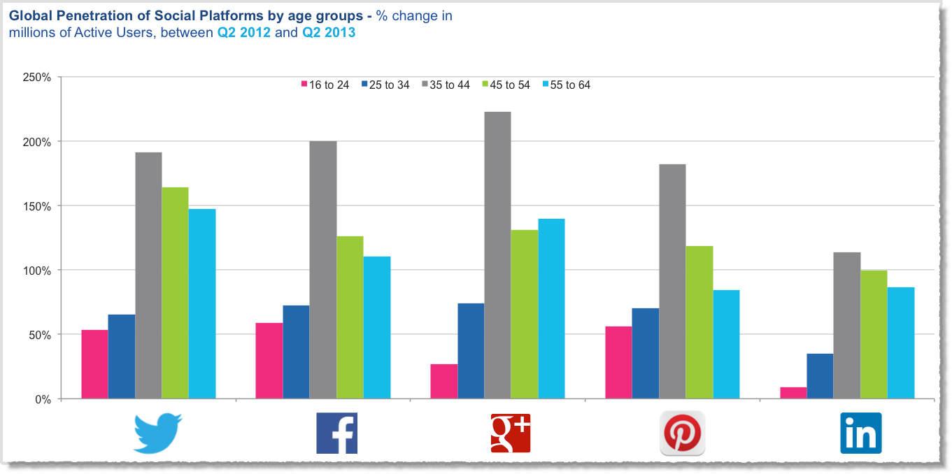 Social-media-facts-figures-and-statistics-2013-5