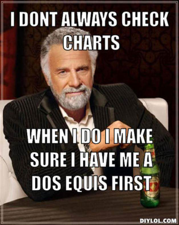 resized_the-most-interesting-man-in-the-world-meme-generator-i-dont-always-check-charts-when-i-do-i-make-sure-i-have-me-a-dos-equis-first-03c1e9
