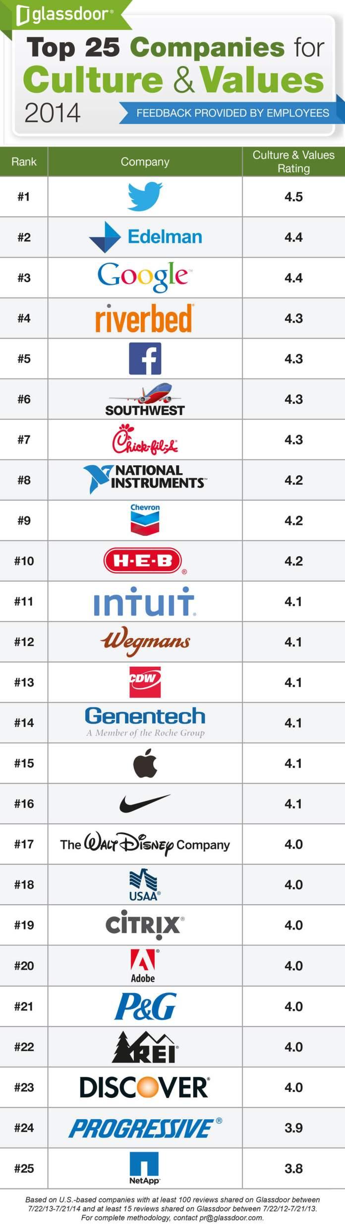 En değerli şirketler
