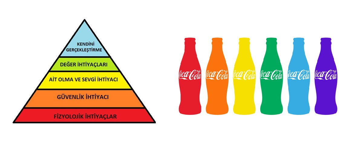 coca cola motivation maslow Market share, namely thai pure drinks ltd (coca-cola) with 45% market share and sern combined with maslow's hierarchy of needs, 6 key drivers for 24 1 motivation one of the best known theories of human motivation is maslow's hierarchy of needs according to maslow's theory there are five basic levels of human.