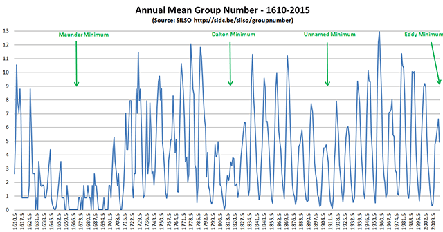 Group sunspot tallies going back to 1610 show three solar induced cooling periods. Credit: Steve Davidson/SILSO data