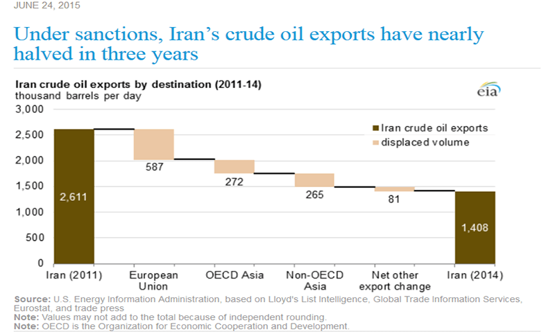 Under sanctions Iranian oil exports reduced by 46 percent. Credit: EIA