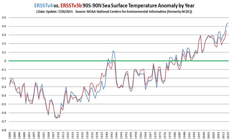 Reanalyzed sea surface temperatures vs. previous record. Credit: Steve Davidson/NOAA data)