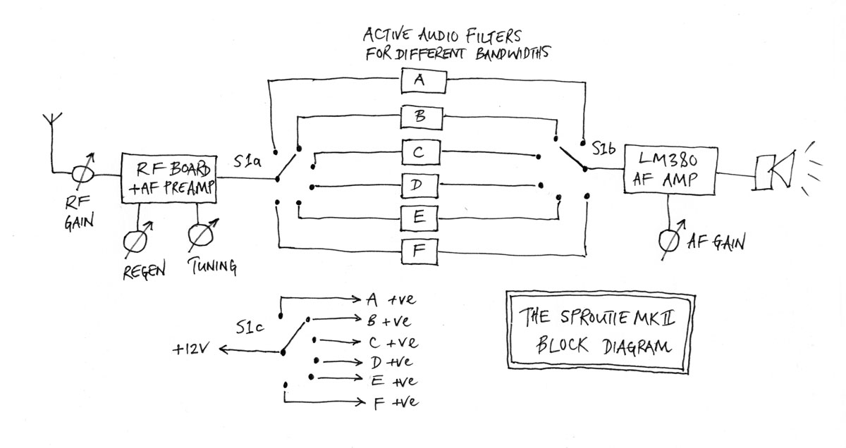 the sproutie mk ii hf regen receiver dave richards aa7ee fig 1 block diagram of the sproutie mkii note that s1a s1b and s1c are all part of the same rotary switch