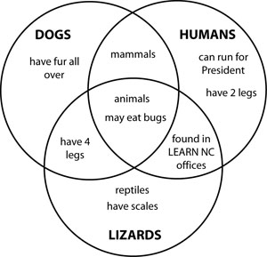 amphibians vs reptiles venn diagram acura tl radio wiring this strategy will help students to compare and contrast information attained from a text or ...