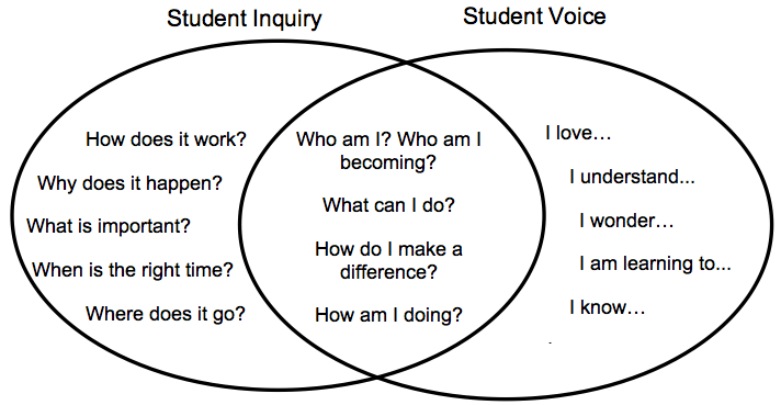 Learners Ask 4 Deep Questions, PBL Provides Opportunities