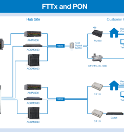 for the catv overlay components the larger aima3000 carrier grade rf headend solution can be scaled down based on operator needs to pbn s 1ru edfa and lte  [ 2362 x 1473 Pixel ]