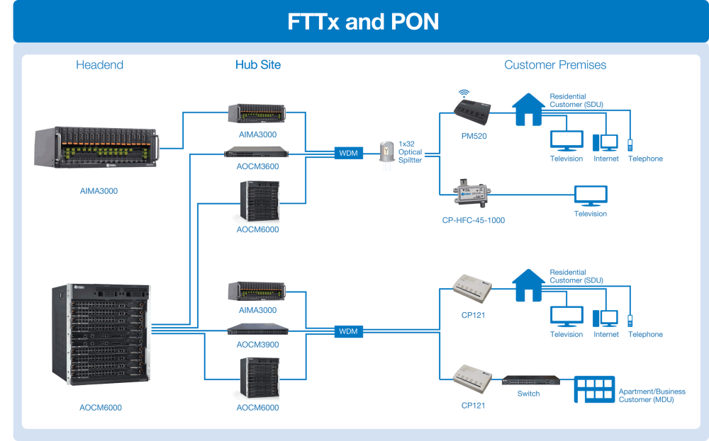 medium resolution of for the catv overlay components the larger aima3000 carrier grade rf headend solution can be scaled down based on operator needs to pbn s 1ru edfa and lte