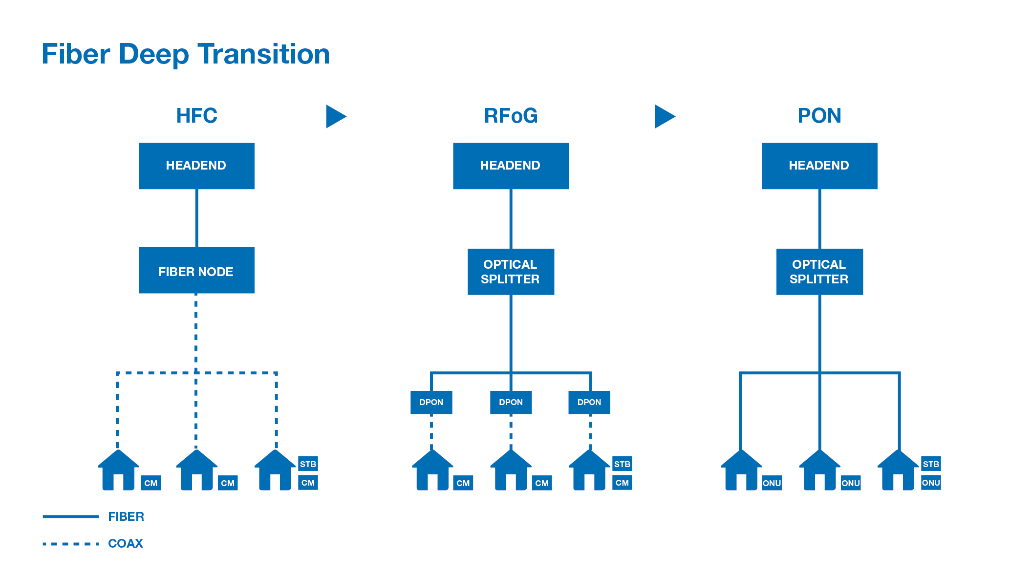 pbn solutions other rfog