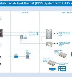 distributed activeethernet p2p system with catv overlay [ 1576 x 944 Pixel ]