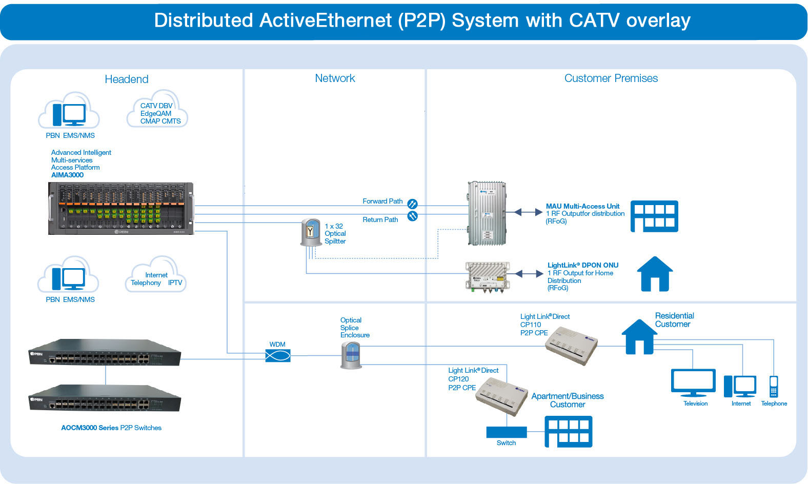 hight resolution of distributed activeethernet p2p system with catv overlay