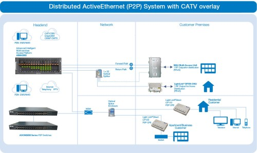 small resolution of distributed activeethernet p2p system with catv overlay