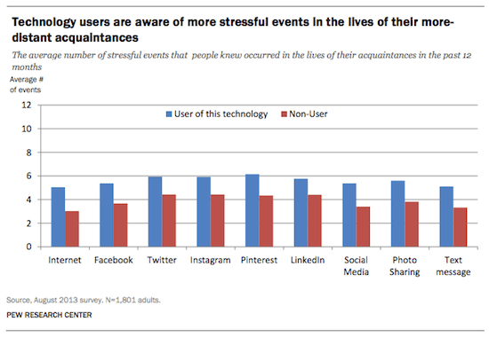 Technology has changed the scale in which we experience stress in part because it has changed the way we communicate and keep up with others. Figure courtesy of the Pew Research Center.