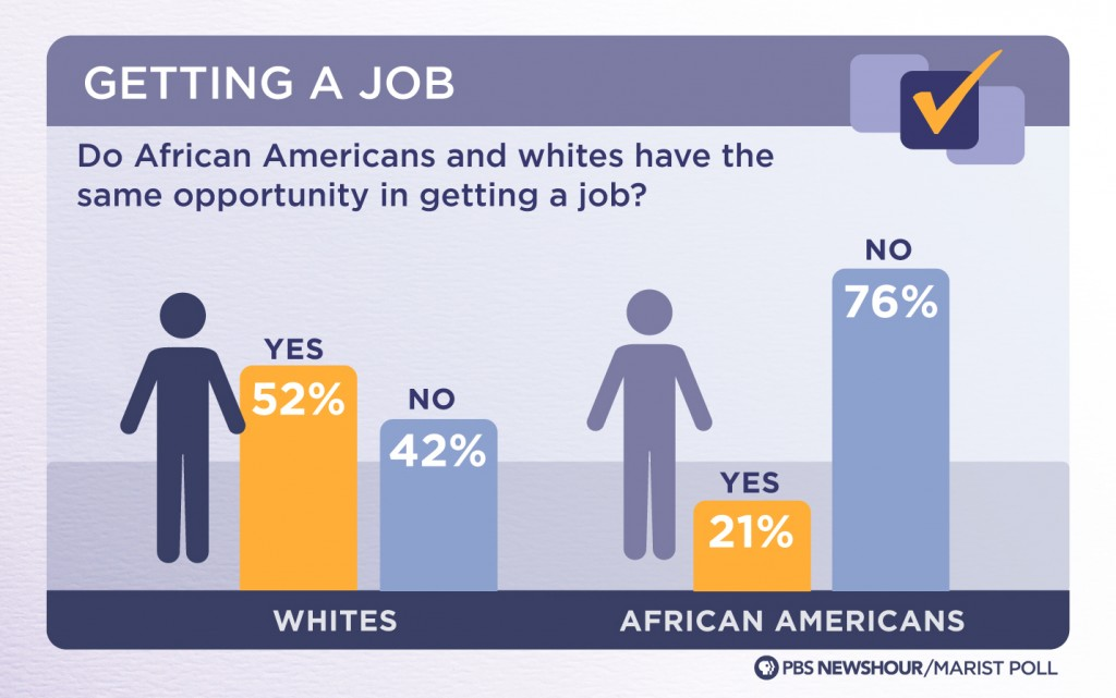 Image result for black american poll experience with racism