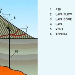 Inside Volcano Diagram Vent Water Heater Wiring Anatomy Of A Nova Pbs