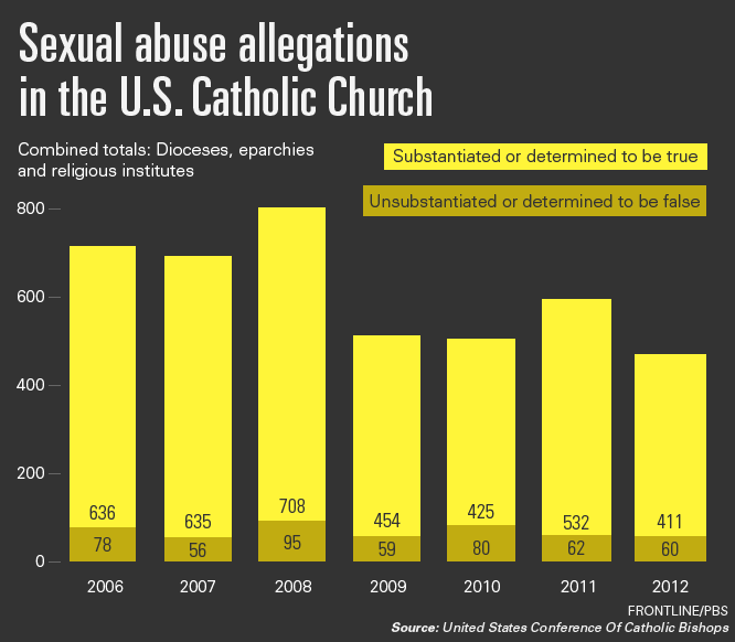 Image result for catholic dioceses abuses