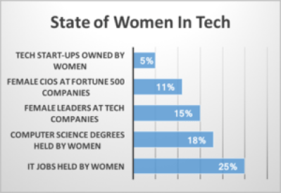 stats about women in tech