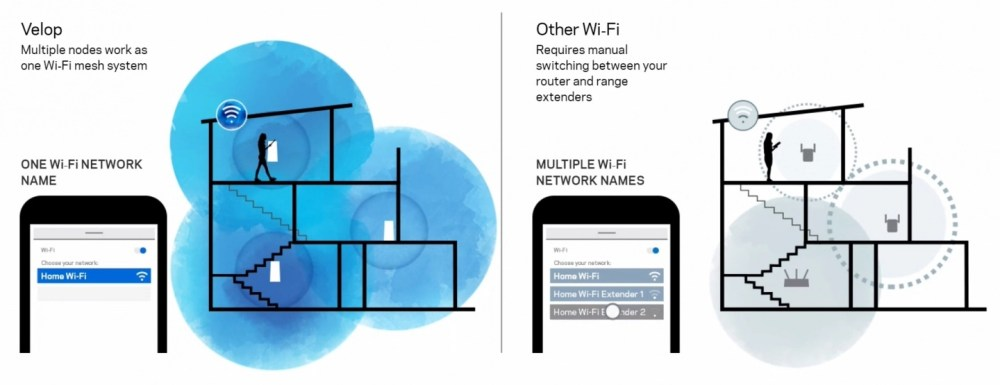 medium resolution of the mesh network essentially blankets a vast area with a wireless signal but also as shown in the linksys velop mesh image below uses a single network id