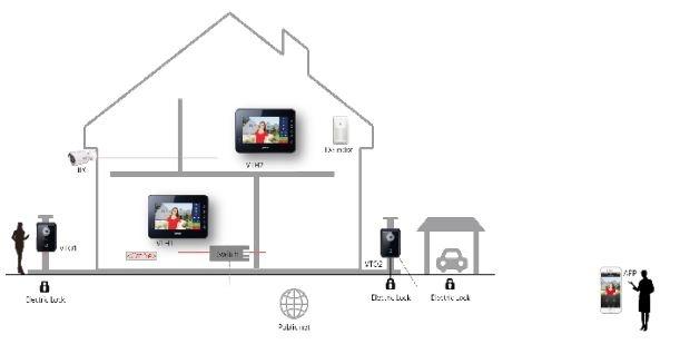 Buy the Dahua VTO6210B + VTH1560B, Wired IP Video Intercom