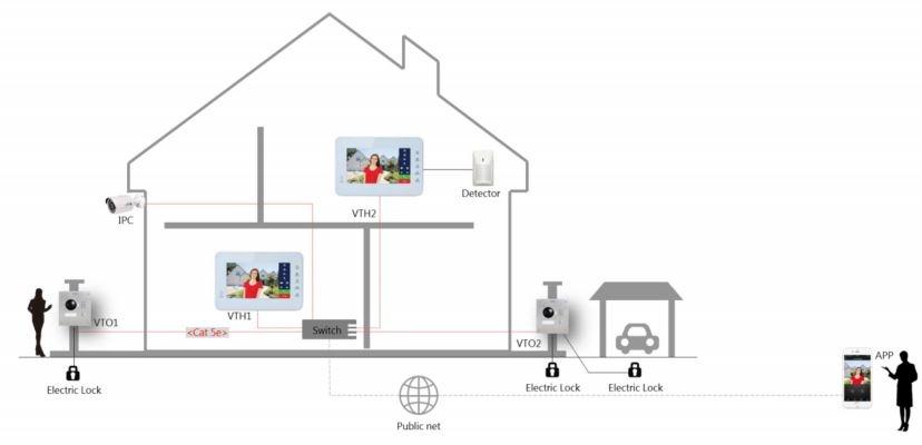Buy the Dahua VTKB-VTO2000A-VTH1560BW Wired IP Video