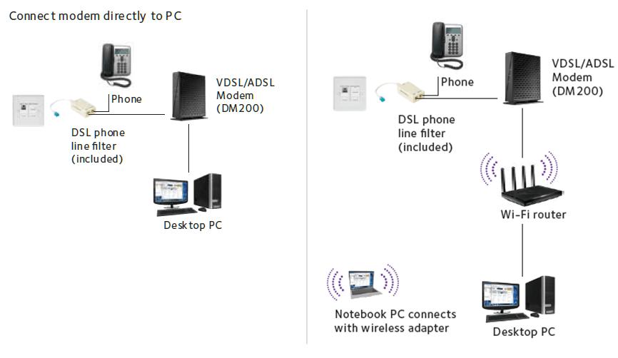 Buy the NETGEAR DM200 ADSL/VDSL Modem 1 x DSL Port, 1 x