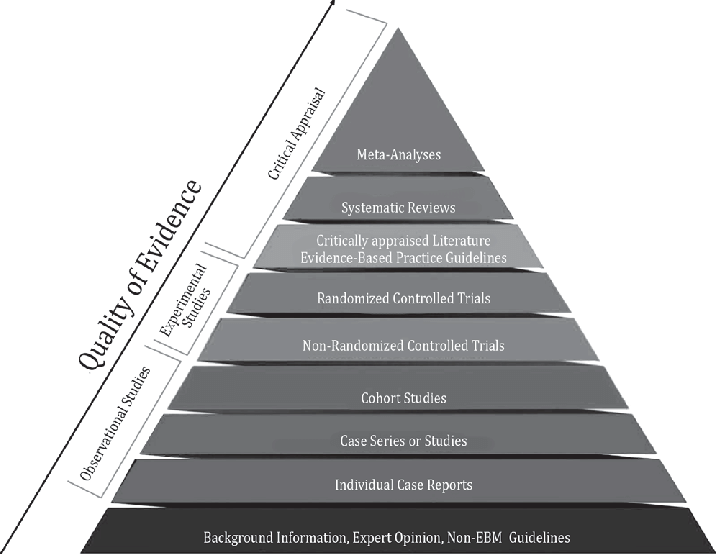 Evidence-Based Medicine & Research Pyramid
