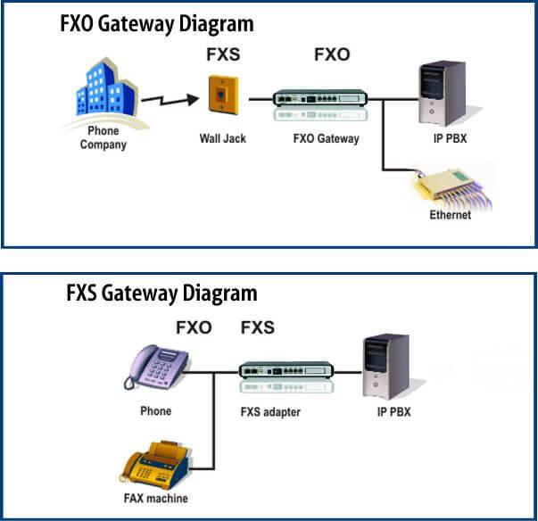 Grandstream Voip Gateway Connection Diagram