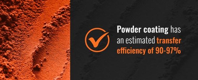 Powder Coating Cost