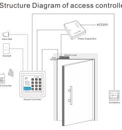access controller wiring diagram [ 1000 x 911 Pixel ]