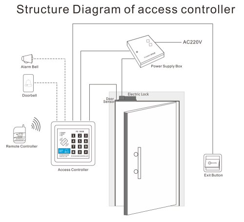 small resolution of access controller wiring diagram