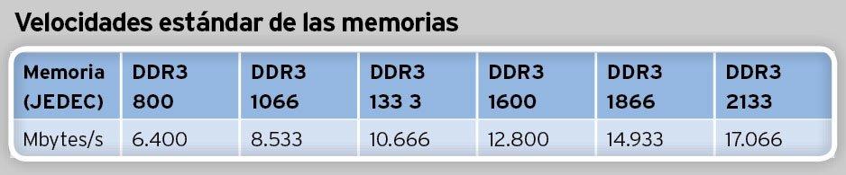 Memoria RAM DDR3 Ancho de banda