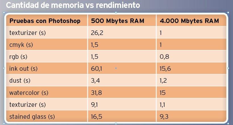 Memoria RAM DDR3 Pruebas 2