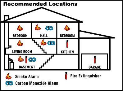 Where to Install Smoke Alarms and Carbon Monoxide Alarms