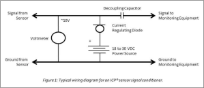 Powering ICP Accelerometers