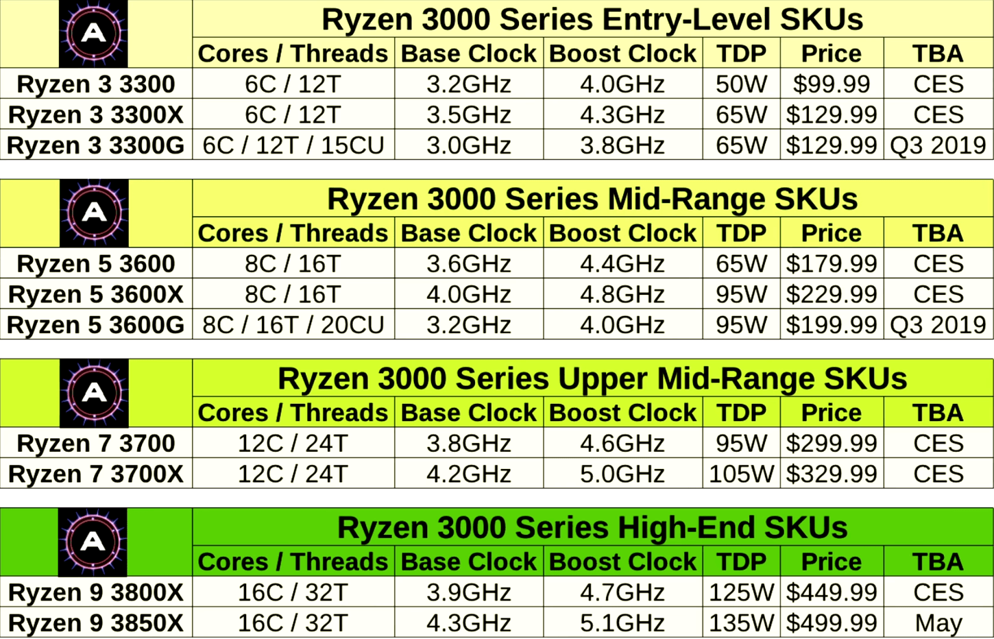 Overview of Zen 2 / Ryzen 3000 processors spotted online