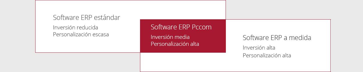 Ventajas software para alimentación y bebidas - ERP distribución PCCOM