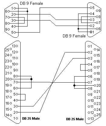 RS232 connector pin assignment